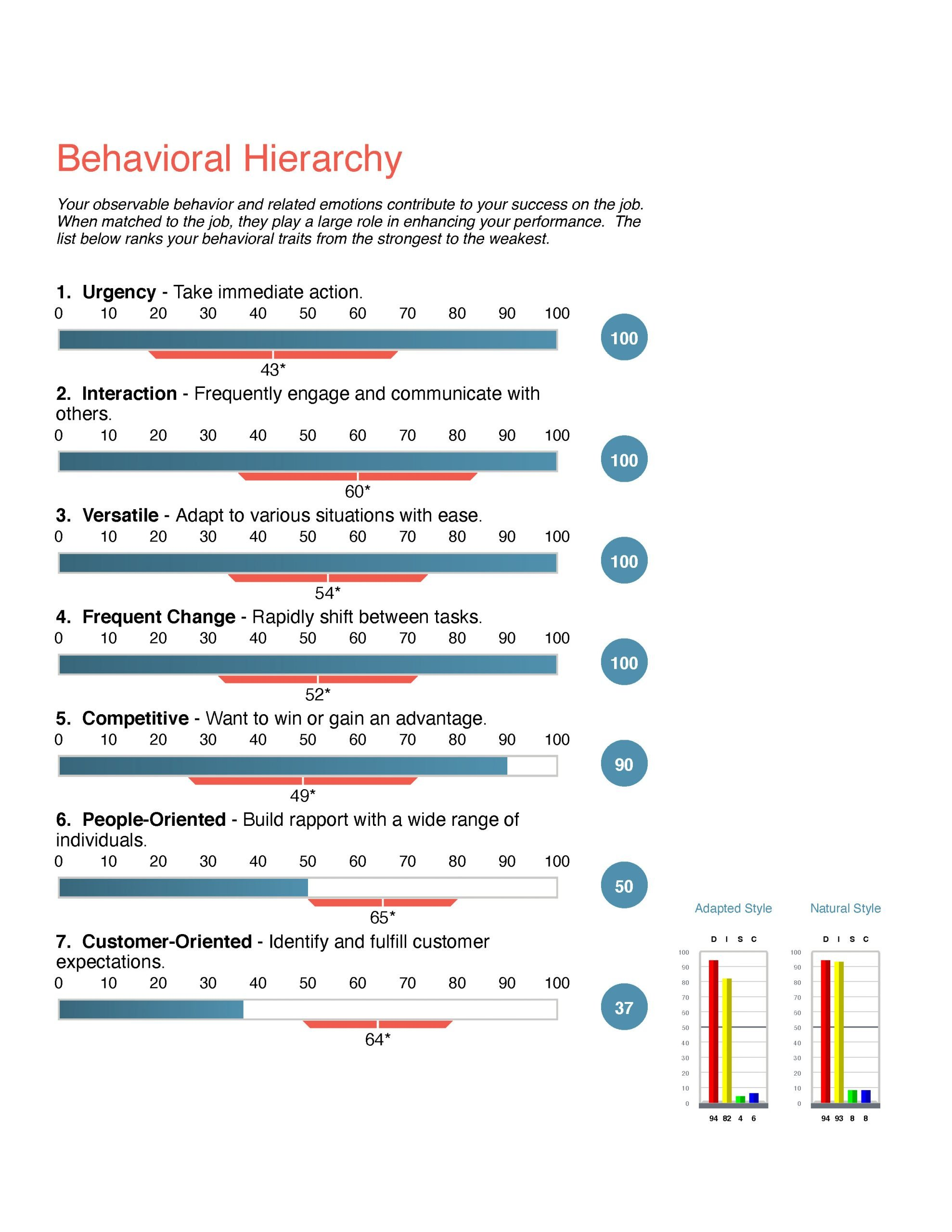 Improve communication skills: Image of behavioral traits from strongest to weakest